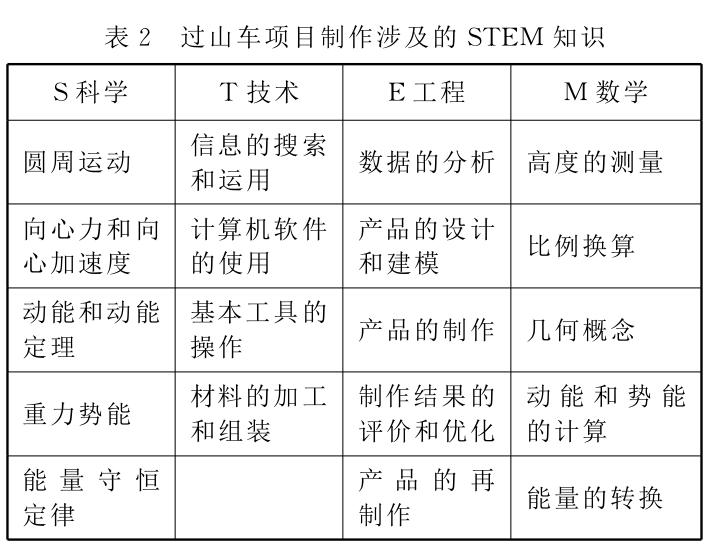《物理教师》2017年第38卷第4期:物理课程融入SETM教育理念的研究与实践