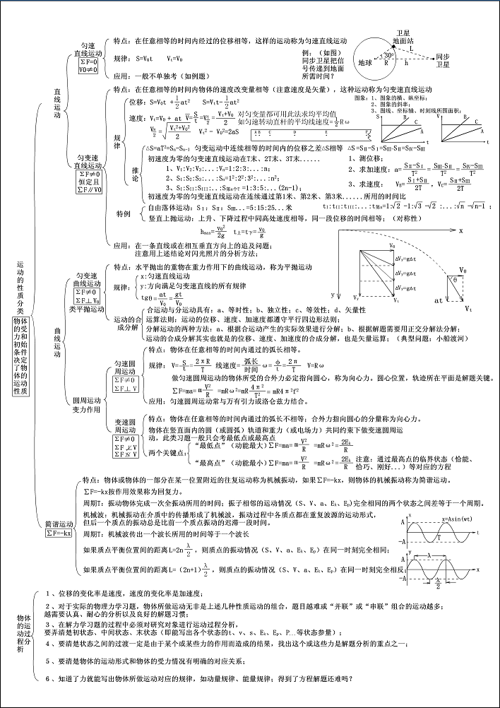 高考物理知识点梳理(图片版)